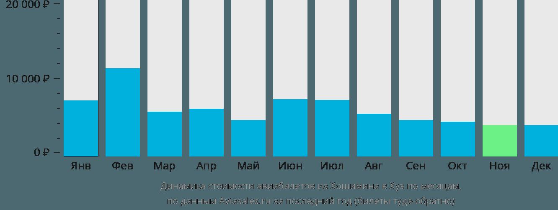 Динамика стоимости авиабилетов из Хошимина в Хуэ по месяцам