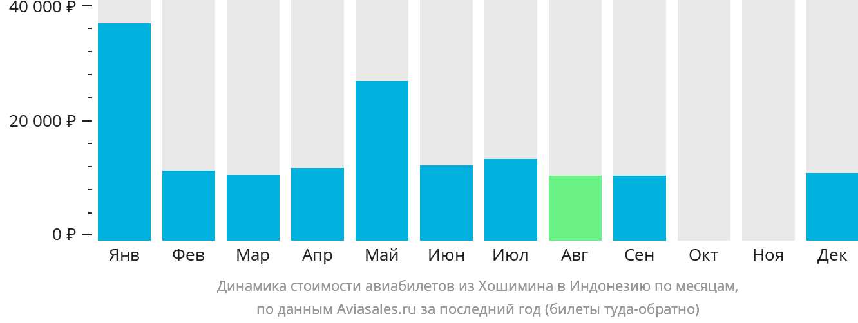 Динамика стоимости авиабилетов из Хошимина в Индонезию по месяцам