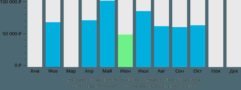 Динамика стоимости авиабилетов из Хошимина в Киев по месяцам