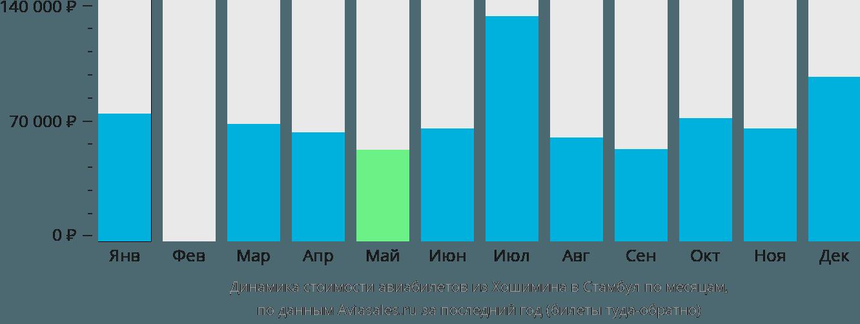 Динамика стоимости авиабилетов из Хошимина в Стамбул по месяцам