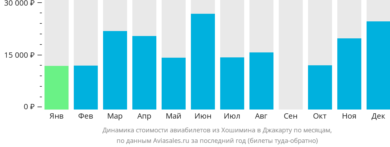 Динамика стоимости авиабилетов из Хошимина в Джакарту по месяцам