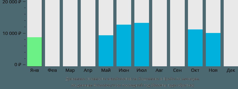 Динамика стоимости авиабилетов из Хошимина в Краби по месяцам