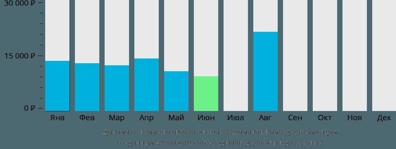 Динамика стоимости авиабилетов из Хошимина в Камбоджу по месяцам
