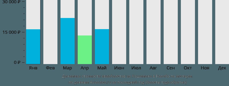 Динамика стоимости авиабилетов из Хошимина в Калибо по месяцам