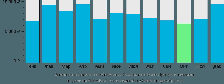 Динамика стоимости авиабилетов из Хошимина в Куала-Лумпур по месяцам