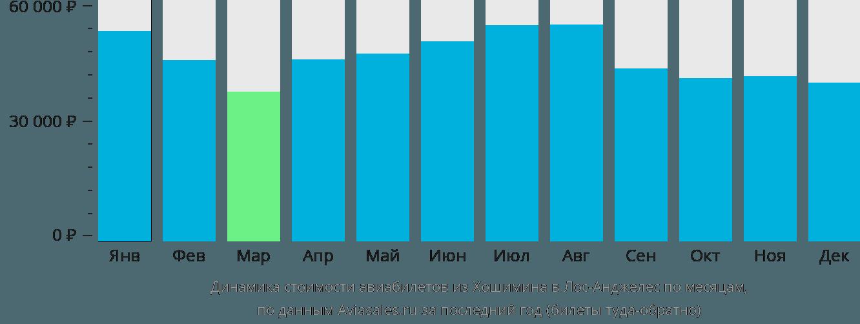 Динамика стоимости авиабилетов из Хошимина в Лос-Анджелес по месяцам