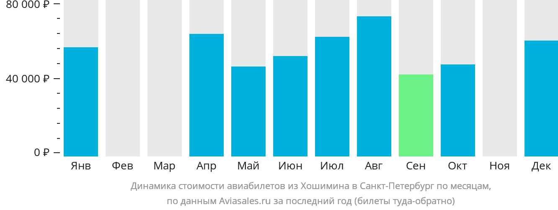 Динамика стоимости авиабилетов из Хошимина в Санкт-Петербург по месяцам