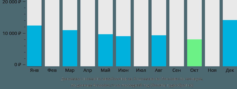 Динамика стоимости авиабилетов из Хошимина на Лангкави по месяцам