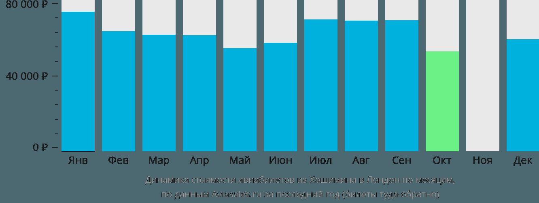 Динамика стоимости авиабилетов из Хошимина в Лондон по месяцам