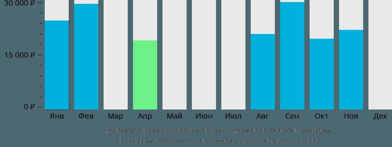Динамика стоимости авиабилетов из Хошимина в Ченнай по месяцам