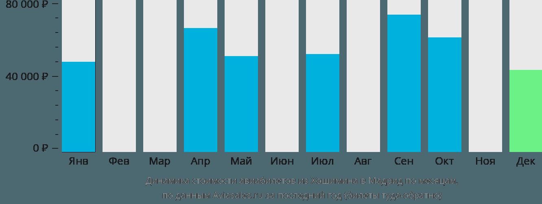 Динамика стоимости авиабилетов из Хошимина в Мадрид по месяцам