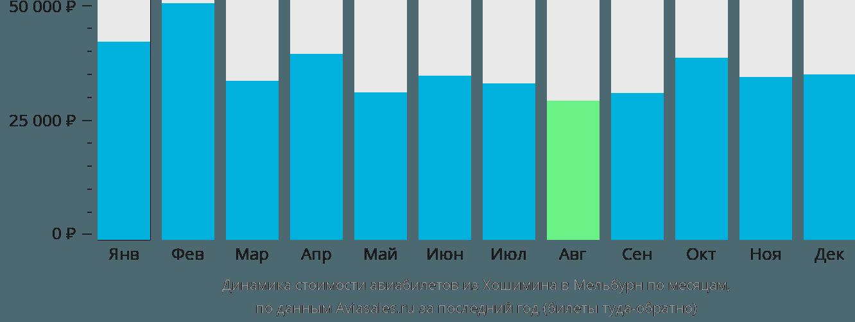 Динамика стоимости авиабилетов из Хошимина в Мельбурн по месяцам