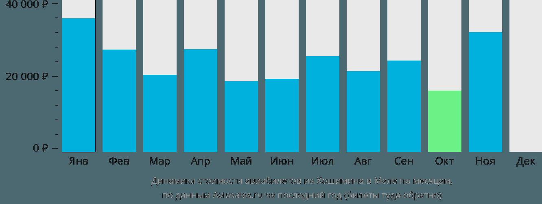 Динамика стоимости авиабилетов из Хошимина в Мале по месяцам
