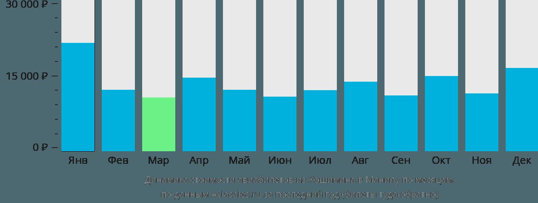 Динамика стоимости авиабилетов из Хошимина в Манилу по месяцам