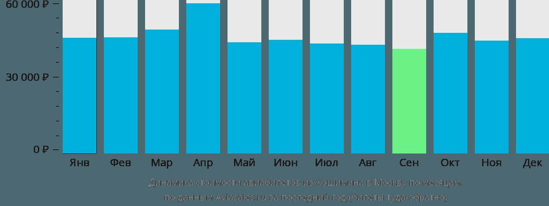 Динамика стоимости авиабилетов из Хошимина в Москву по месяцам