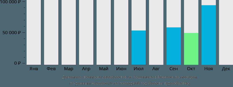 Динамика стоимости авиабилетов из Хошимина в Мюнхен по месяцам