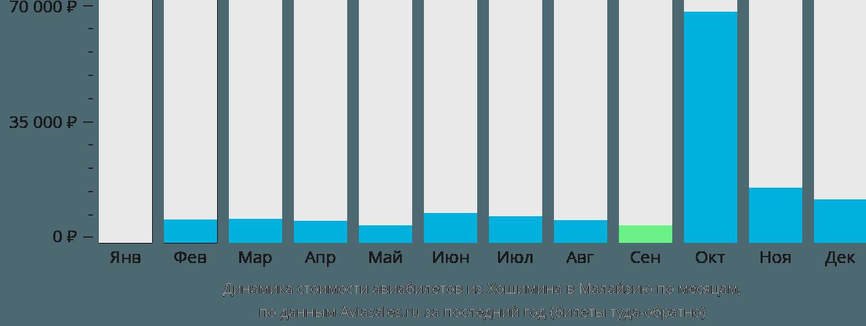 Динамика стоимости авиабилетов из Хошимина в Малайзию по месяцам