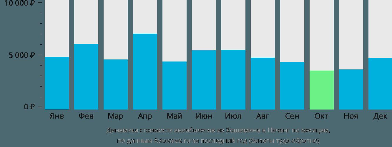 Динамика стоимости авиабилетов из Хошимина в Нячанг по месяцам