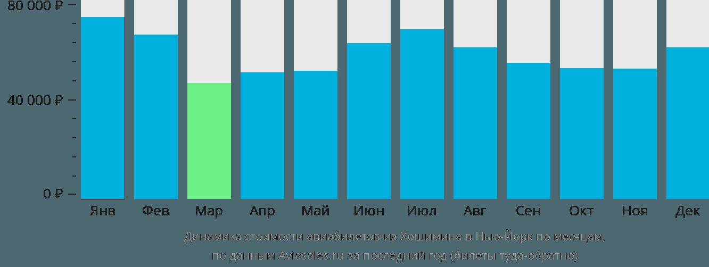 Динамика стоимости авиабилетов из Хошимина в Нью-Йорк по месяцам