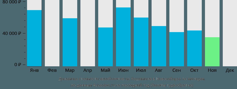 Динамика стоимости авиабилетов из Хошимина в Новосибирск по месяцам