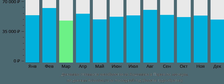 Динамика стоимости авиабилетов из Хошимина в Париж по месяцам
