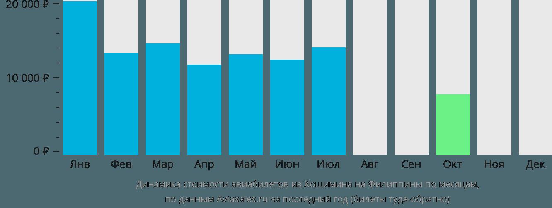 Динамика стоимости авиабилетов из Хошимина на Филиппины по месяцам