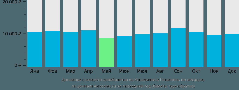 Динамика стоимости авиабилетов из Хошимина в Пномпень по месяцам