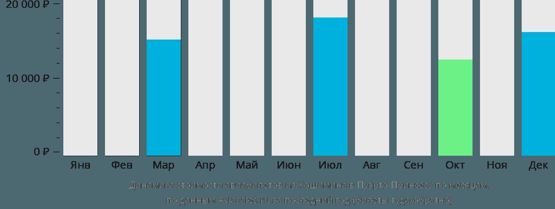 Динамика стоимости авиабилетов из Хошимина в Пуэрто-Принсесу по месяцам