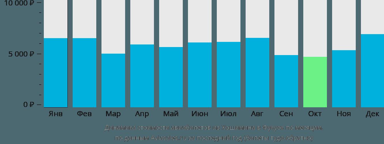 Динамика стоимости авиабилетов из Хошимина в Фукуок по месяцам