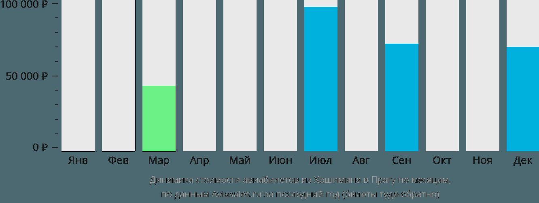 Динамика стоимости авиабилетов из Хошимина в Прагу по месяцам