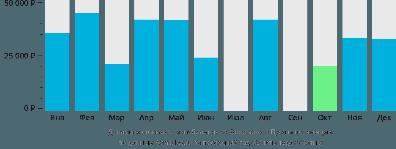 Динамика стоимости авиабилетов из Хошимина в Пусана по месяцам