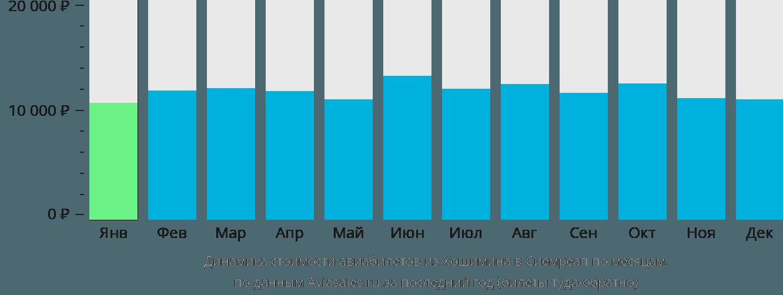 Динамика стоимости авиабилетов из Хошимина в Сиемреап по месяцам