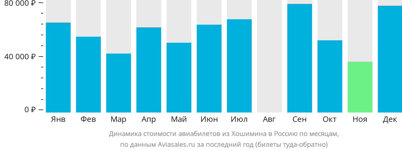 Динамика стоимости авиабилетов из Хошимина в Россию по месяцам