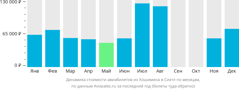 Динамика стоимости авиабилетов из Хошимина в Сиэтл по месяцам