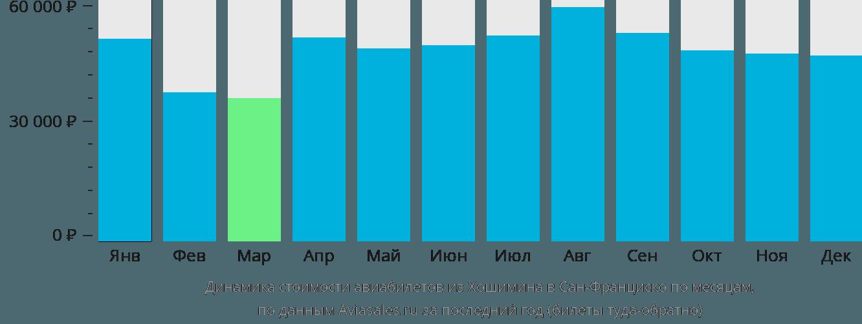 Динамика стоимости авиабилетов из Хошимина в Сан-Франциско по месяцам