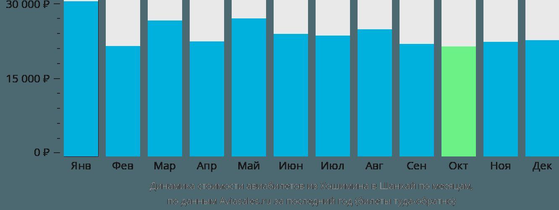 Динамика стоимости авиабилетов из Хошимина в Шанхай по месяцам
