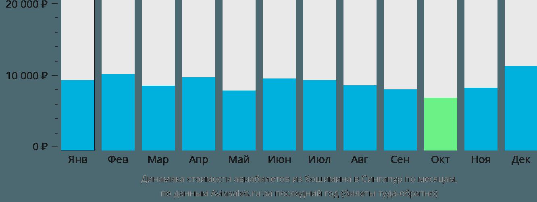 Динамика стоимости авиабилетов из Хошимина в Сингапур по месяцам