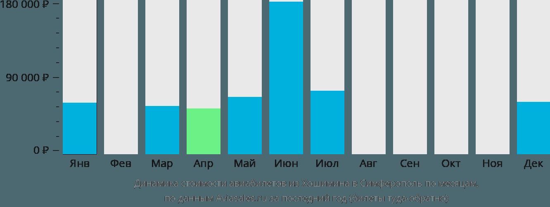 Динамика стоимости авиабилетов из Хошимина в Симферополь по месяцам