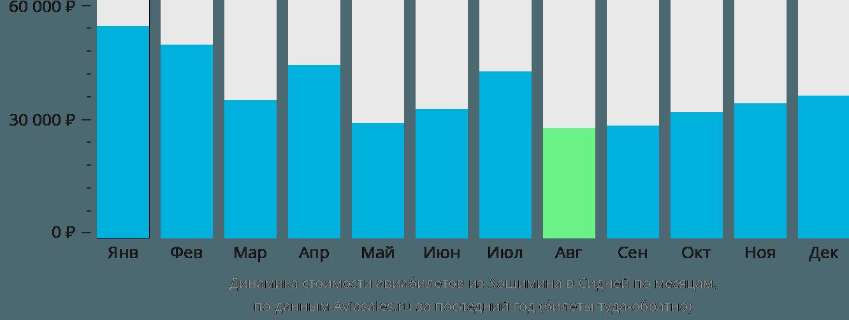 Динамика стоимости авиабилетов из Хошимина в Сидней по месяцам