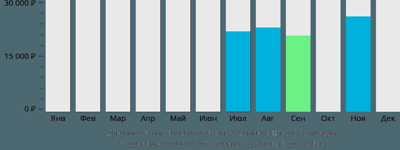 Динамика стоимости авиабилетов из Хошимина в Циндао по месяцам
