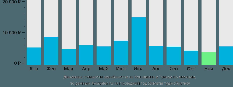 Динамика стоимости авиабилетов из Хошимина в Туихоа по месяцам