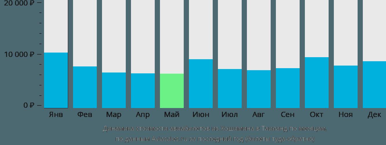 Динамика стоимости авиабилетов из Хошимина в Таиланд по месяцам
