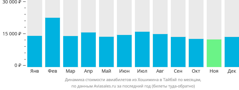 Динамика стоимости авиабилетов из Хошимина в Тайбэй по месяцам