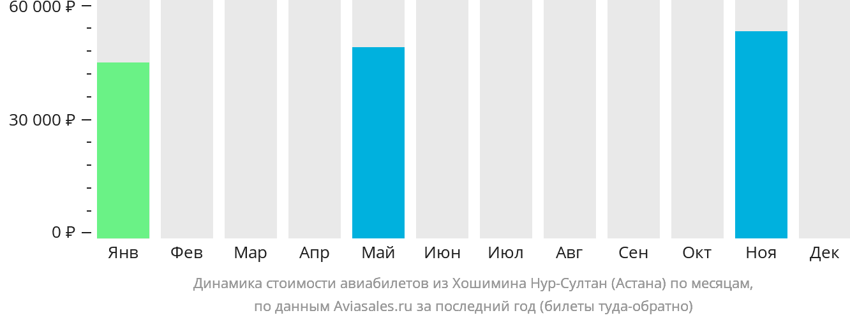 Динамика стоимости авиабилетов из Хошимина в Нур-Султан (Астана) по месяцам