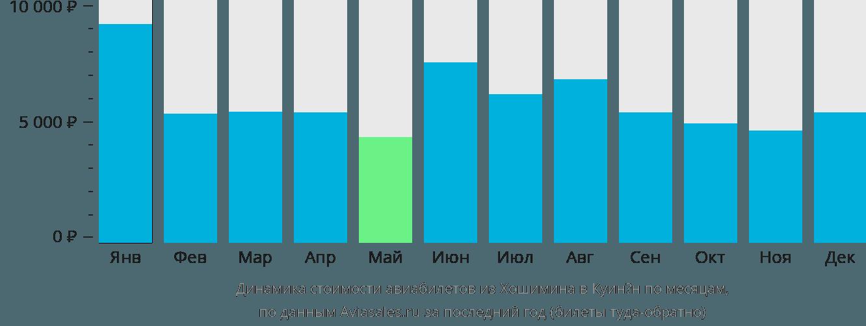 Динамика стоимости авиабилетов из Хошимина в Куинён по месяцам