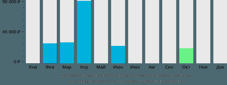Динамика стоимости авиабилетов из Хошимина на Самуи по месяцам