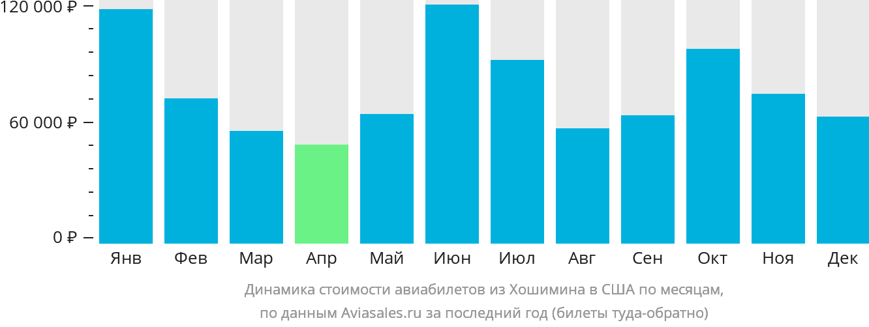 Динамика стоимости авиабилетов из Хошимина в США по месяцам