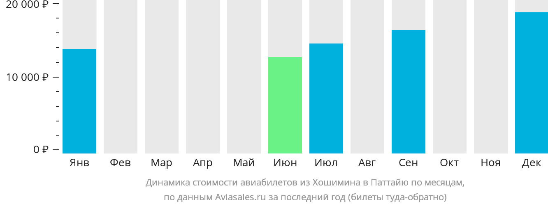 Динамика стоимости авиабилетов из Хошимина в Паттайю по месяцам