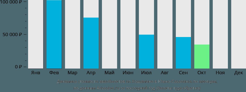 Динамика стоимости авиабилетов из Хошимина в Южно-Сахалинск по месяцам