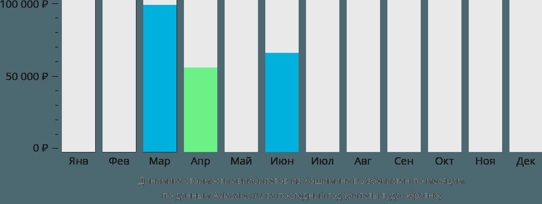 Динамика стоимости авиабилетов из Хошимина в Узбекистан по месяцам